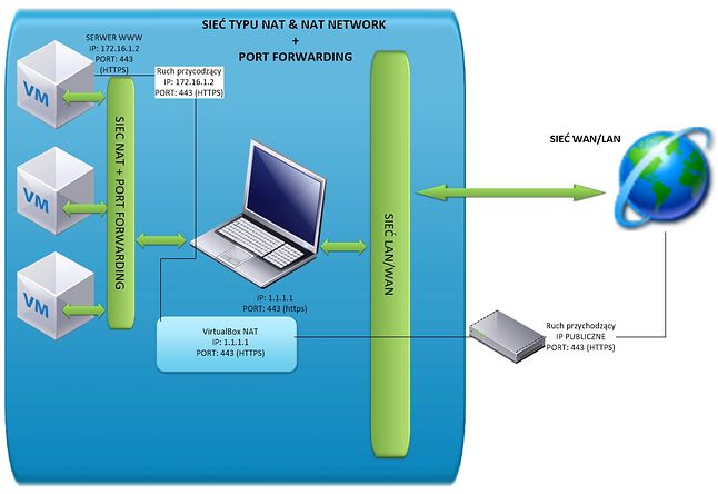 VirtualBox - sieć NAT & NAT NETWORK + PORT FORWARDING
