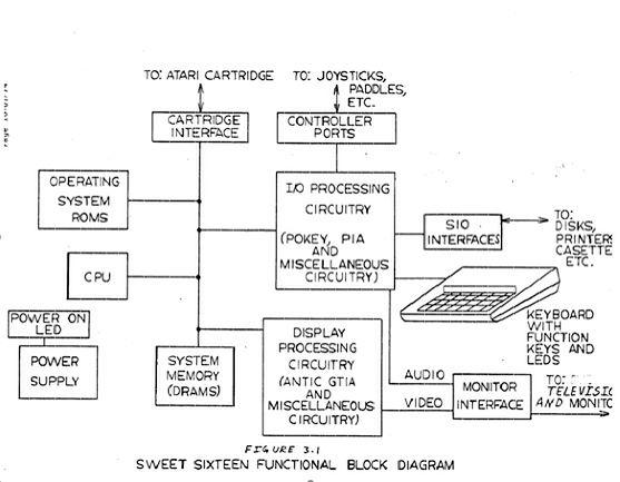 Schemat blokowy Atari 1000 z dokumentacji projektu Sweet 16.