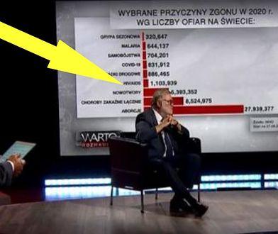 """""""Warto rozmawiać"""" TVP bagatelizuje pandemię. Zestawili liczbę ofiar koronawirusa z ilością aborcji"""