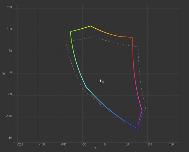 Gamut matrycy testowanego notebooka vs standard sRGB