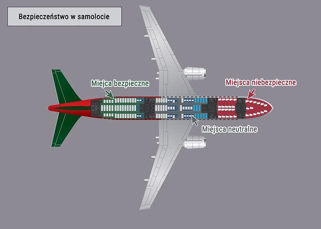 Według statystyk siedzenia z tyłu samolotu są najbezpieczniejsze
