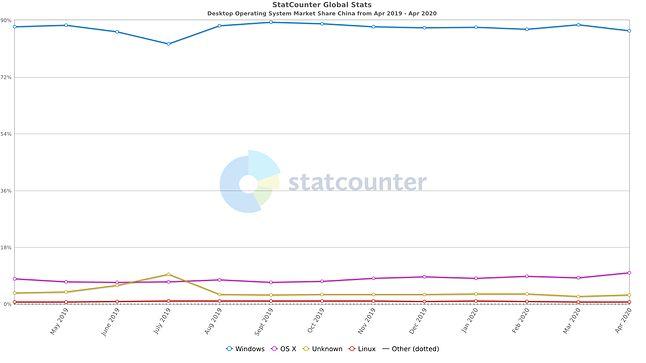 Udział systemów operacyjnych na PC na rynku chińskim (kwiecień 2020), fot. StatCounter