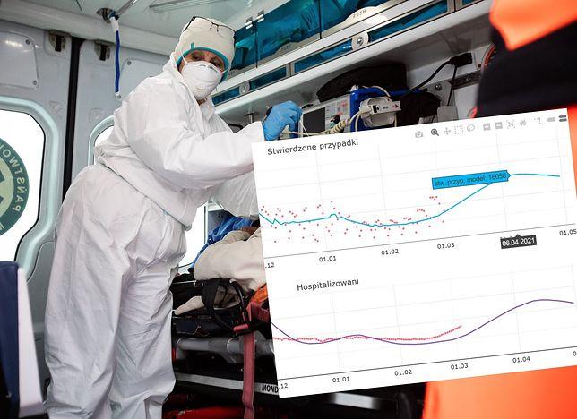 Koronawirus. Regionalizacja obostrzeń może trwać do maja. W nowej prognozie nie widać końca trzeciej fali epidemii