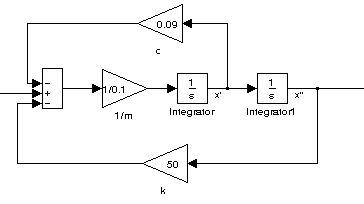 Simulink: równania różniczkowe - Rozwiązanie równania 1.1