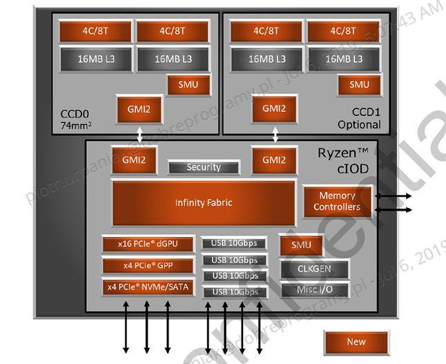 Zen 2, makroarchitektura – diagram blokowy
