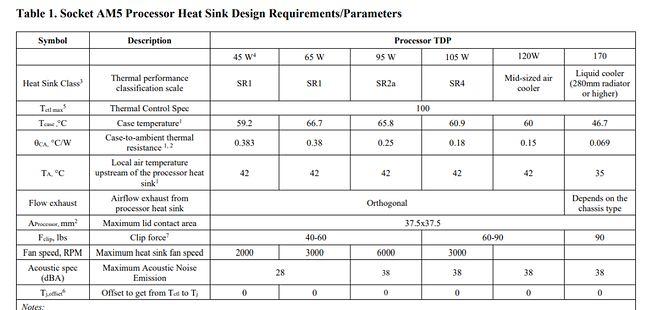 Dane dotyczące procesorów AMD oznaczonych jako Raphael