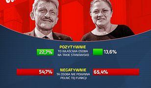 Sondaż dla WP. Polacy nie chcą Krystyny Pawłowicz i Stanisława Piotrowicza w TK