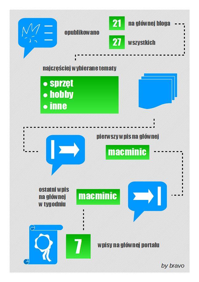 Blogi 17-22.11.14 (infografika)
