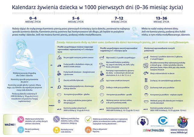 Kalendarz żywienia w 1000 pierwszych dni (0-36 miesiąc życia)