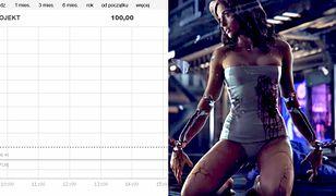 Akcje CD Projekt osiągnęły cenę 100 zł o poranku.