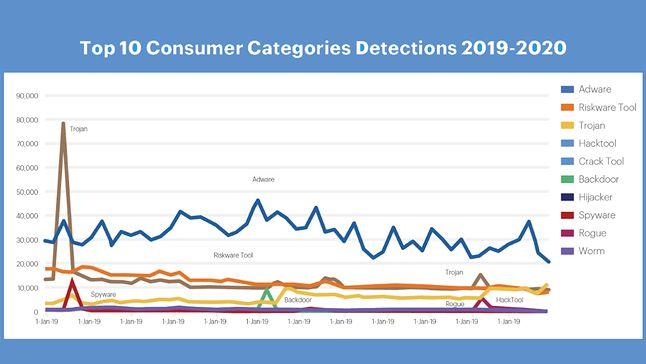 Najczęstsze typy ataków dotyczące sektora konsumenckiego, fot. Malwarebytes