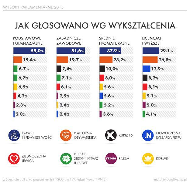 Wybory parlamentarne 2015: tak głosowali Polacy wg wykształcenia