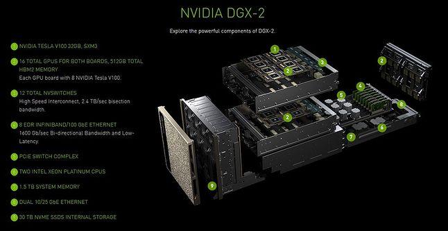 Nvidia DGX-2 AI na schemacie, fot. Materiały prasowe