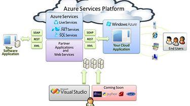 Windows Azure - przyszłośc w chumrach?