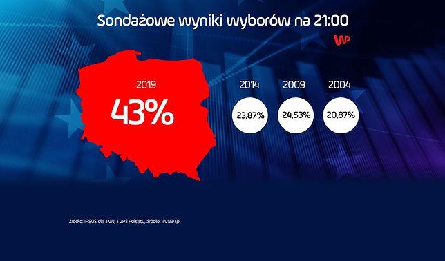 Wybory do Europarlamentu 2019. Szacunkowa frekwencja wyniosła 43 proc.