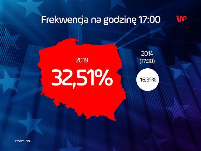 Wybory do Europarlamentu 2019. Frekwencja na godzinę 17.