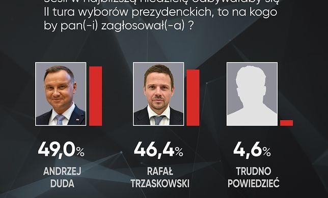 Najnowszy sondaż prezydencki dla WP. II tura między Andrzejem Dudą i Rafałem Trzaskowski. Mała różnica