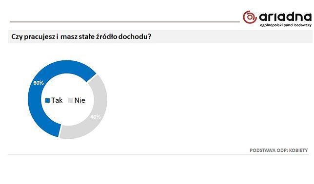 Screen z badań przeprowadzonych dla Wirtualnej Polski (luty 2021)