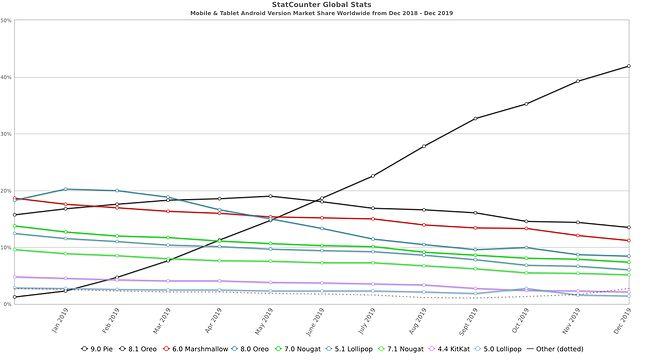 Popularność poszczególnych wersji Androida, źródło: StatCounter.
