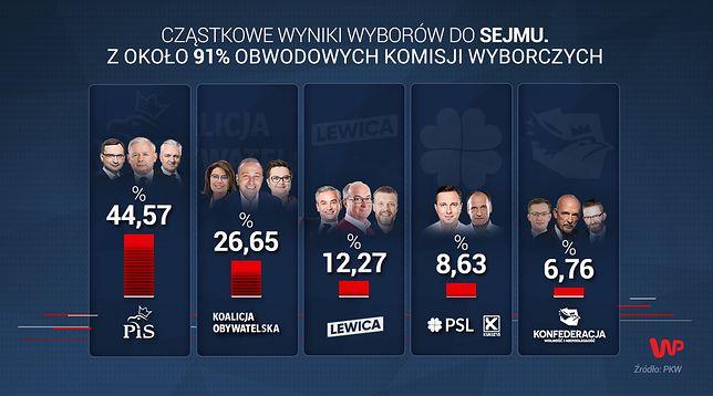 Wyniki wyborów 2019 do Sejmu z 91 proc. komisji obwodowych