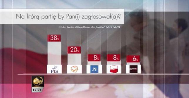 Według najnowszego sondażu PiS wygrałby wybory.