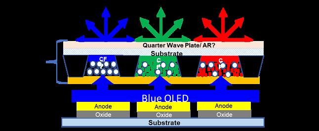 Tak wygląda panel QD-OLED w przekroju, fot. Display Supply Chain