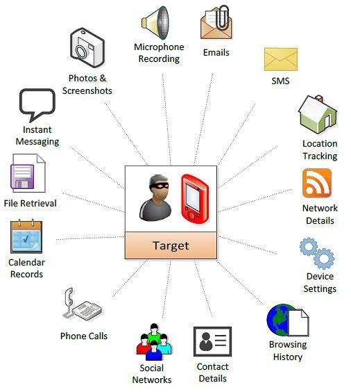 Rodzaje informacji, jakie może wyłudzić Pegasus, fot. WikiLeaks