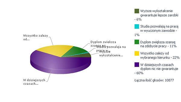 60 proc. Polaków uważa, że dyplom nic nam nie daje!