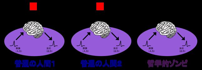 Ilustracja pomocnicza 😉 哲学的ゾンビを説明するための図 (Wikimedia Commons)