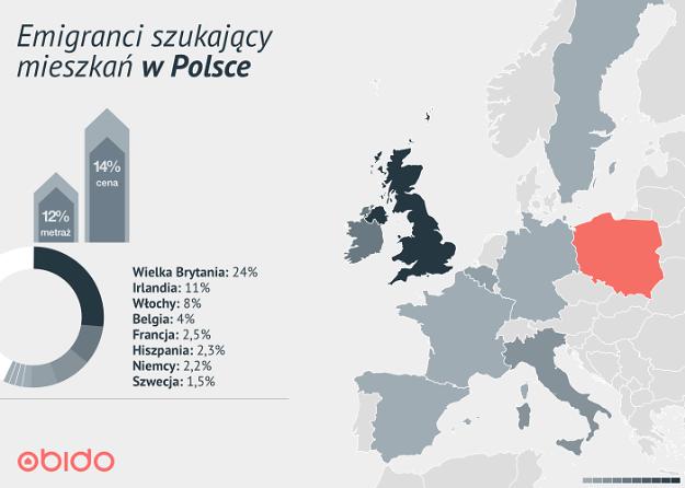 Emigranci kupują mieszkania w Polsce. Nasz rynek sprzyja inwestycjom w nieruchomości