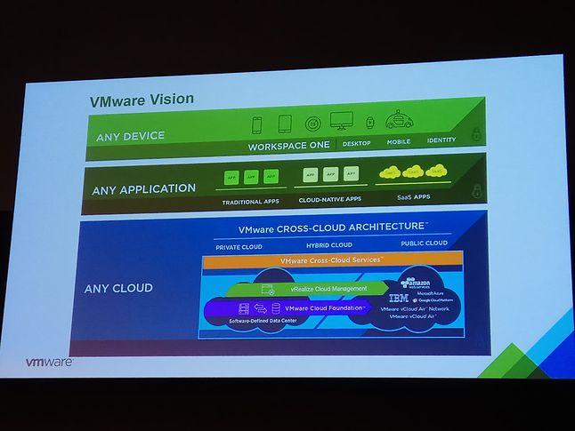 Narzędzia VMWare mają poradzić sobe z każdą chmurą i aplikacją