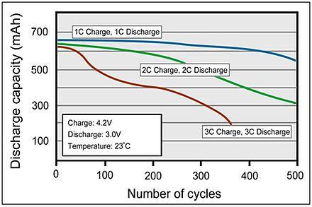 Liczba cykli, które wytrzyma ogniwo wyraźnie spada, przy regularnym stosowaniu szybkiego ładowania, źródło: Battery University