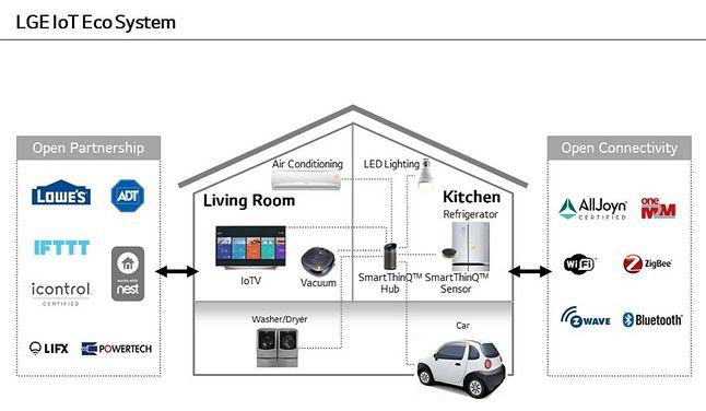 W inteligentnym domu LG nie ma miejsca na Siri: ze wszystkim co chcesz porozmawiasz przez Alexę (źródło: LG)