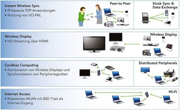 Pomysły na wykorzystanie 802.11ad (źródło: IEEE Forum)