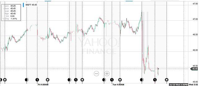 Nerwowe reakcje giełdy na wyniki Microsoftu (źródło: Yahoo Finance)