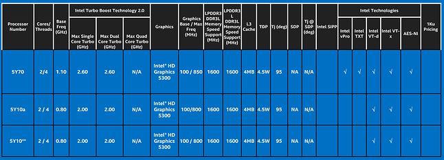Nowe procesory Intela z serii Core M