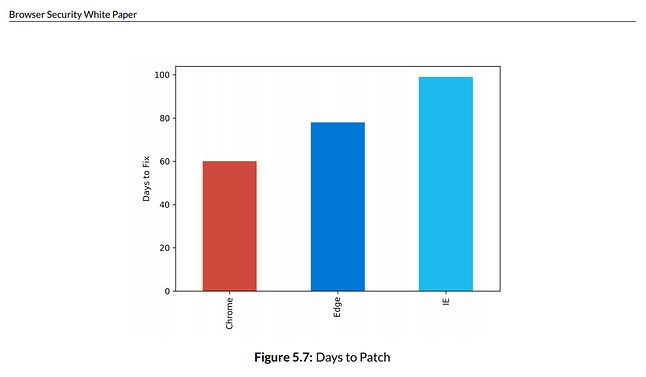 W Chrome łatki pojawiają się najszybciej, źródło: wyniki badań X41
