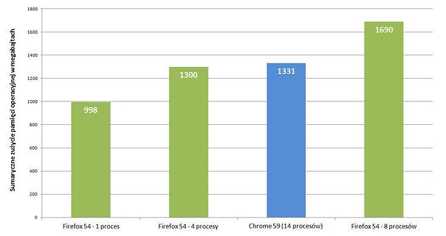 Całkowite zużycie RAM-u przez wszystkie procesy przeglądarek dla 14 otwartych kart