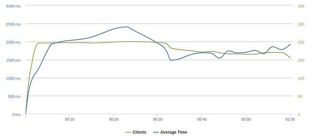 VPS SSD 1: >100 klientów w ciągu minuty –stabilne czasy odpowiedzi