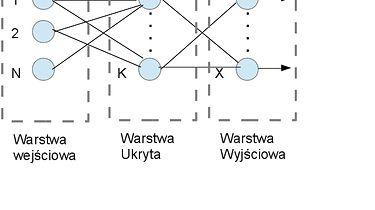 Matlab: Sieci neuronowe - Sieć neuronowa