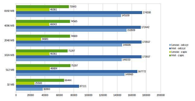 Wyniki wydajności dysków SSD. Im więcej punktów, tym lepiej