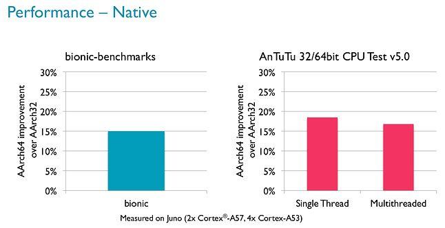 Benchmarki Bionic i AnTuTu na Androidzie/ARM – różnice między architekturami 32- i 64-bitowymi (źródło: ARM)