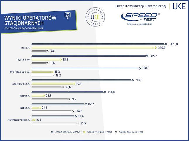 Ranking dostawców stacjonarnych (UKE)