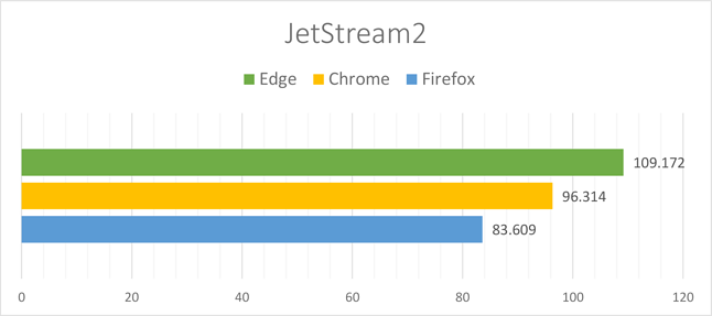 JetStream2 - Zestawienie