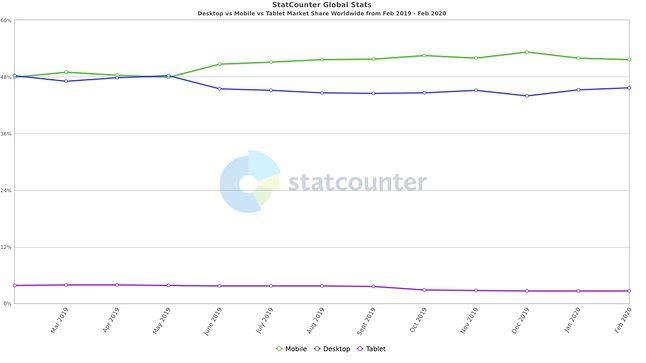 Porównanie ruchu sieciowego z podziałem na urządzenia w ciągu roku od lutego 2019, fot. Statcounter
