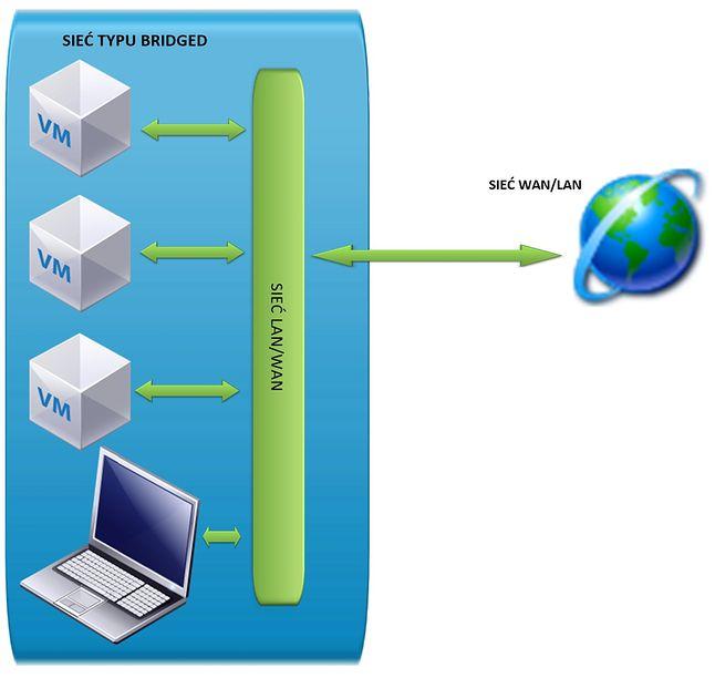 VirtualBox - sieć BRIDGED