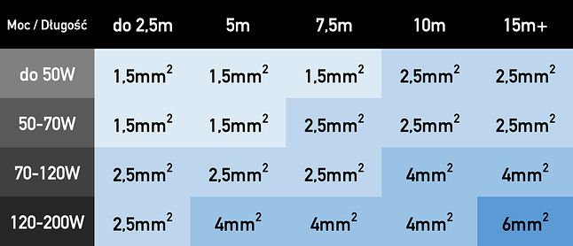 Zalecane przekroje przewodów głośnikowych (dane za sklep.rms.pl)