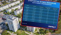 NBP alarmuje: na rynku brakuje mieszkań. Pokazujemy dane z największych miast