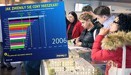 Ceny mieszkań w największych miastach. Kiedyś tyle samo płaciło się w stolicy
