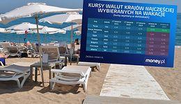 Kursy walut. Wakacje za granicą są w tym roku droższe. Jest tylko jeden wyjątek